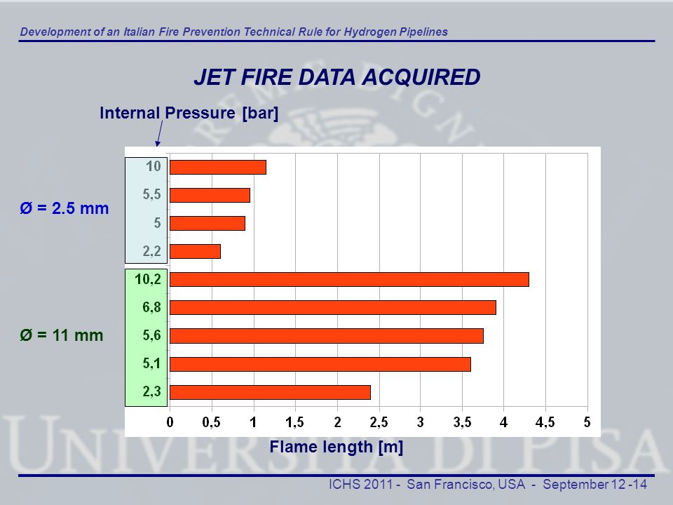 JET FIRE DATA ACQUIRED Internal Pressure [bar] Ø = 2.5 mm Ø = 11 mm